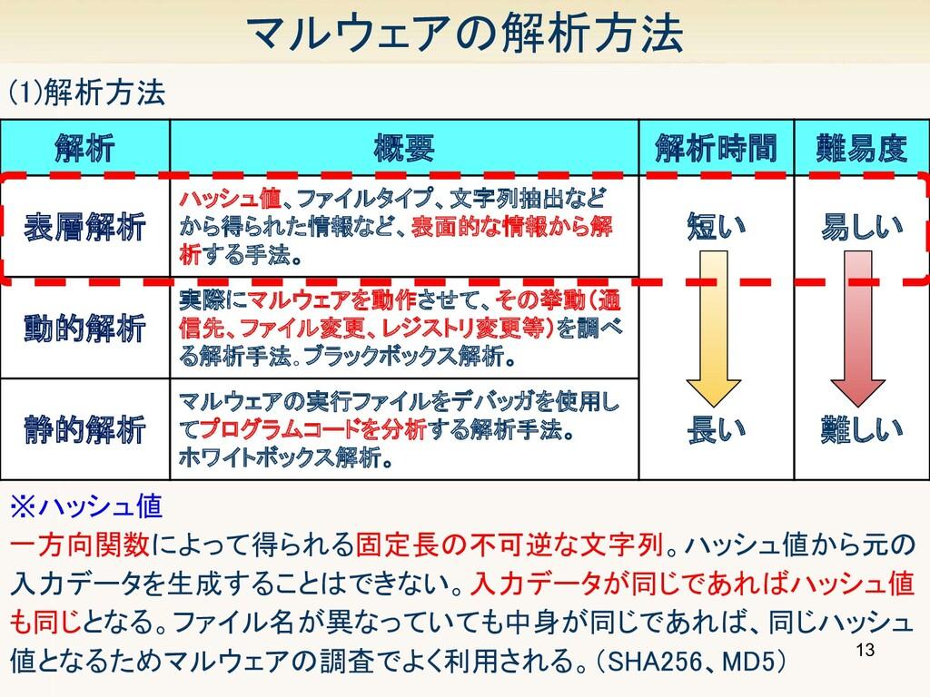 13 マルウェアの解析方法 (1)解析方法 解析 概要 解析時間 難易度 表層解析...