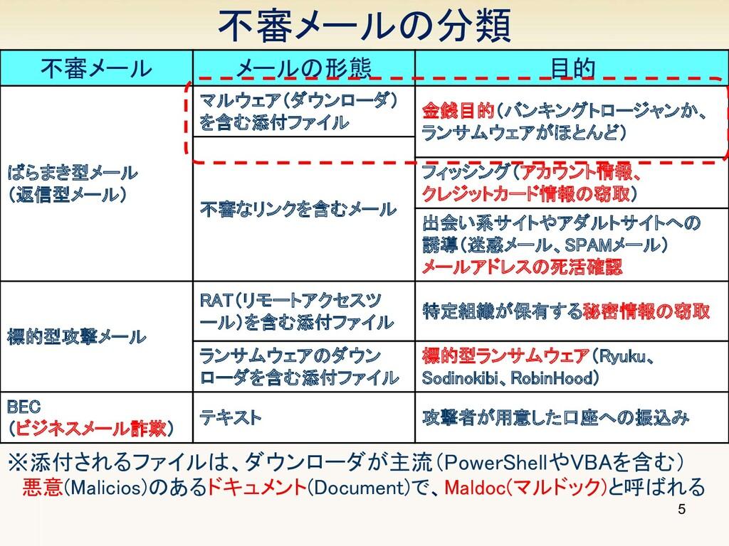不審メールの分類 ※添付されるファイルは、ダウンローダが主流(PowerShellやVBAを...