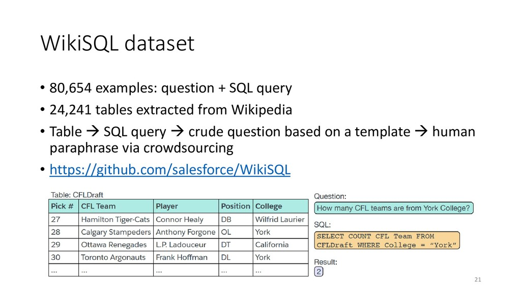 WikiSQL dataset • 80,654 examples: question + S...