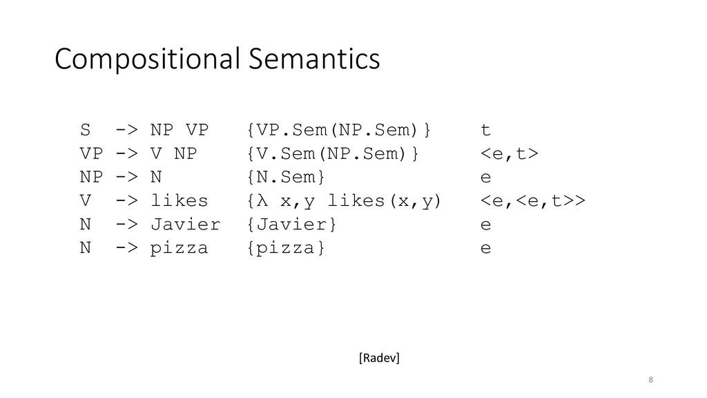 Compositional Semantics S -> NP VP {VP.Sem(NP.S...