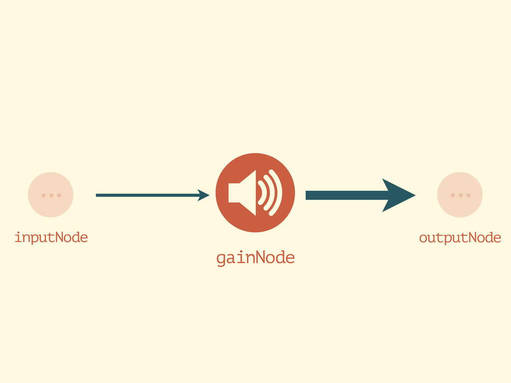 gainNode ... outputNode inputNode ...