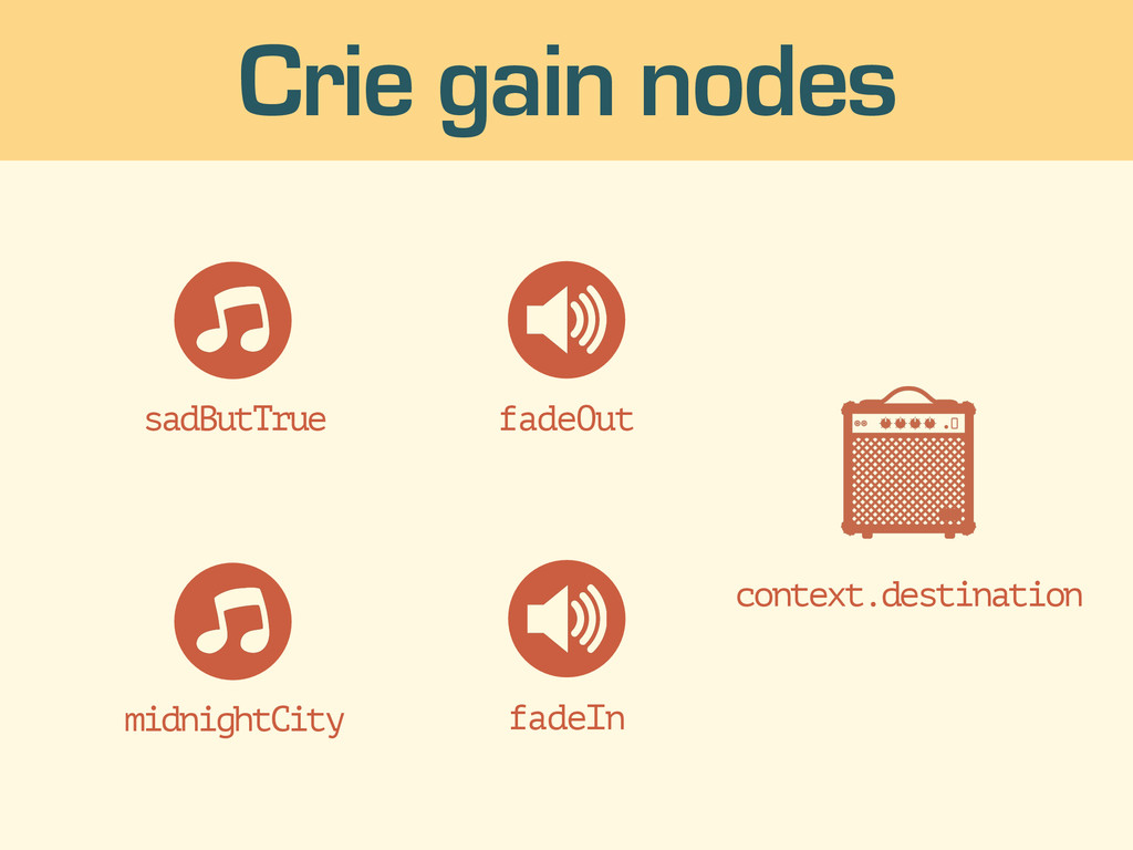 Crie gain nodes fadeOut fadeIn context.destinat...