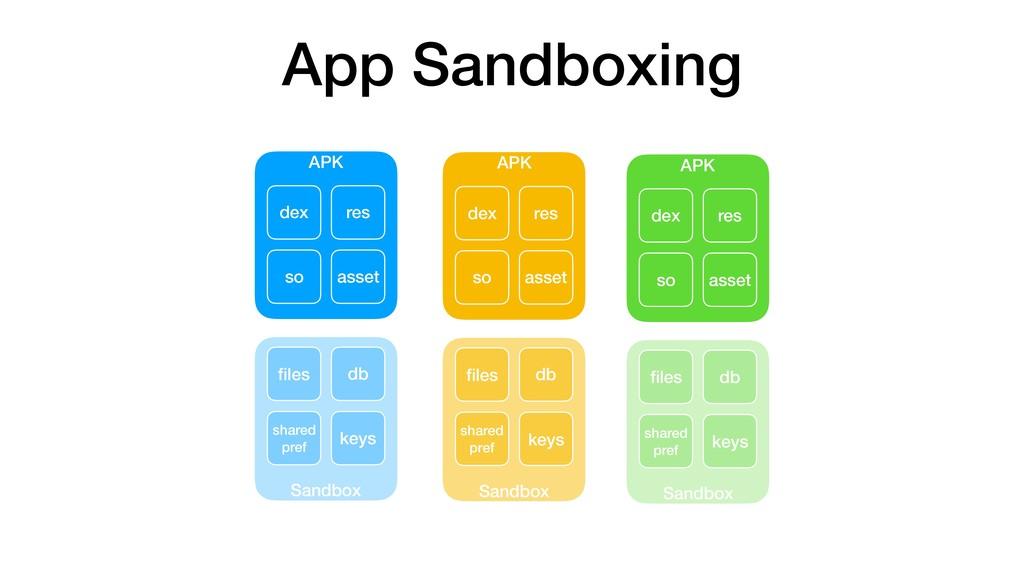 App Sandboxing APK Sandbox res dex so asset file...