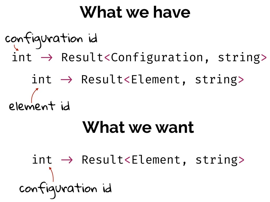 What we have What we want int !-> Result<Config...