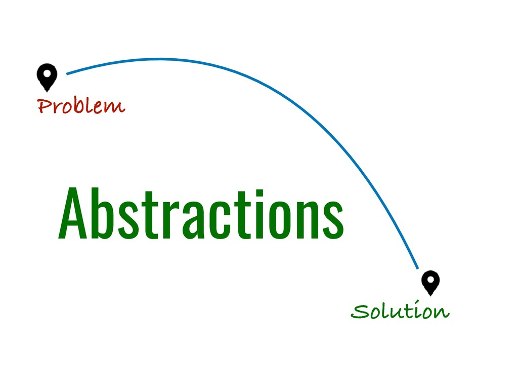Solution Problem Abstractions