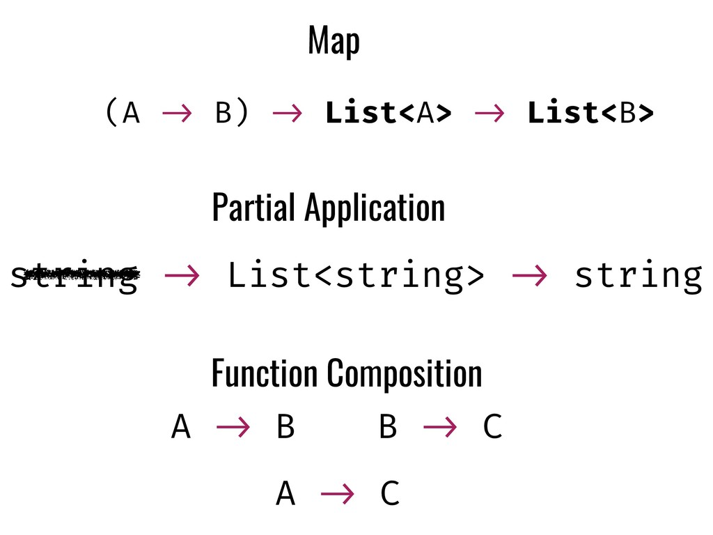 Map (A !-> B) !-> List<A> !-> List<B> Partial A...