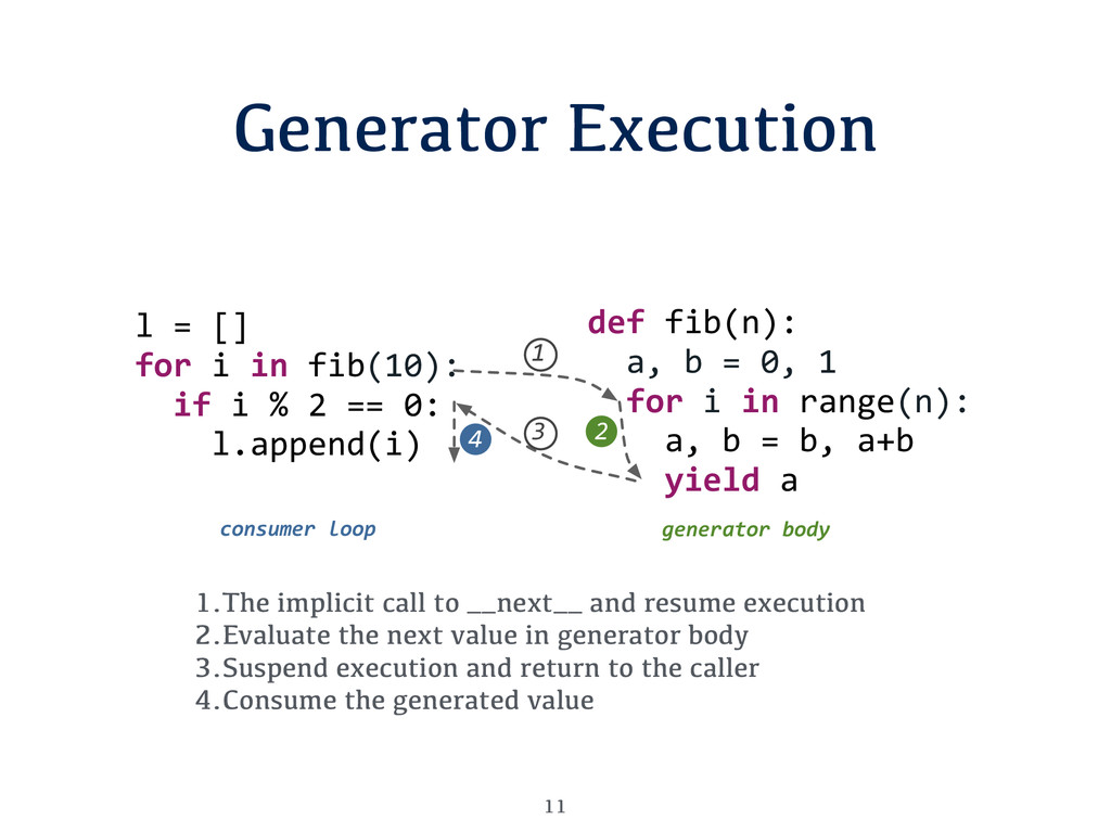 Generator Execution 11 1.The implicit call to _...