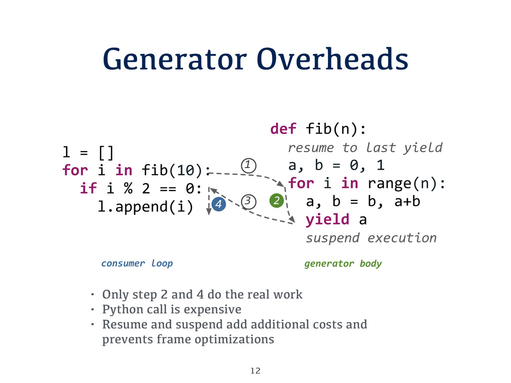 Generator Overheads 12 • Only step 2 and 4 do t...