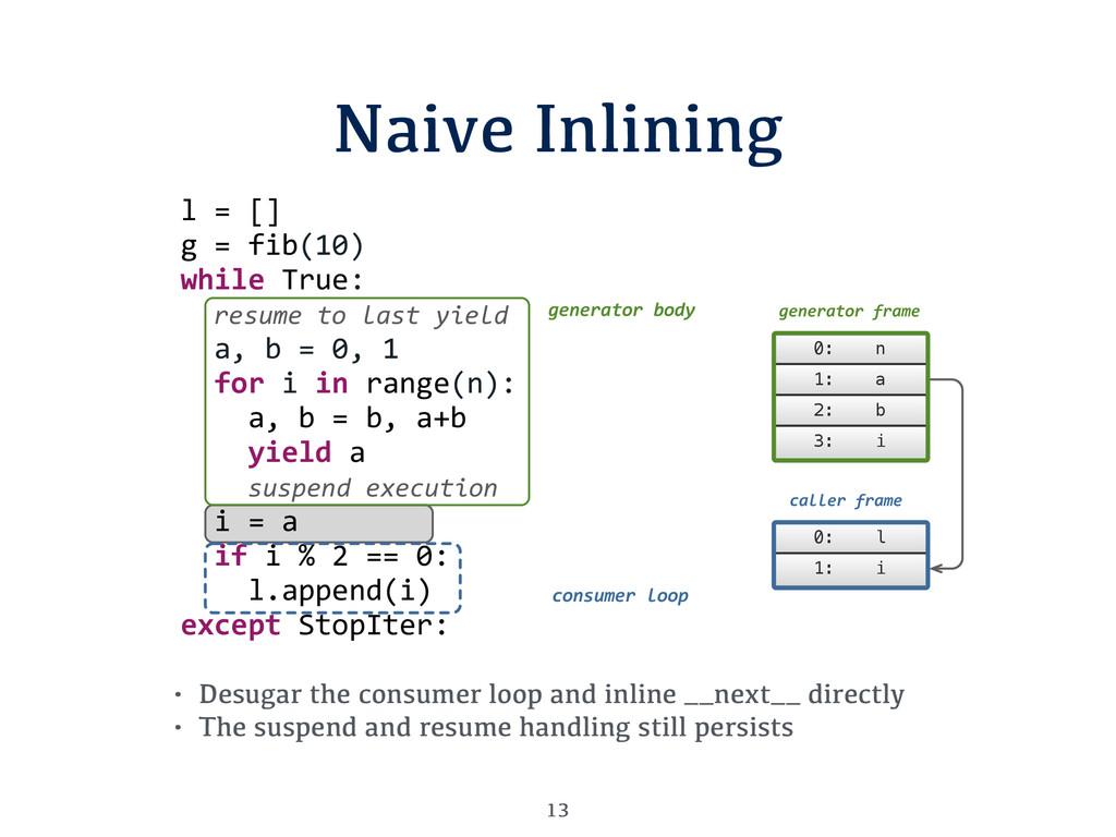 Naive Inlining 13 • Desugar the consumer loop a...