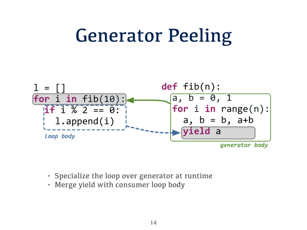 Generator Peeling 14 • Specialize the loop over...