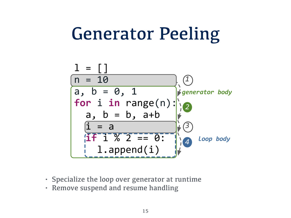 "Generator Peeling 15 l""=""[] n""=""10 a,""b""=""0,""1 ..."