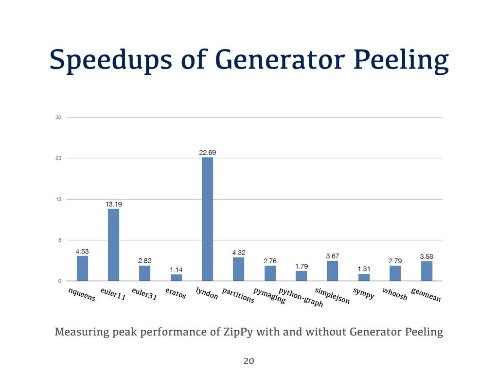 Speedups of Generator Peeling Measuring peak pe...