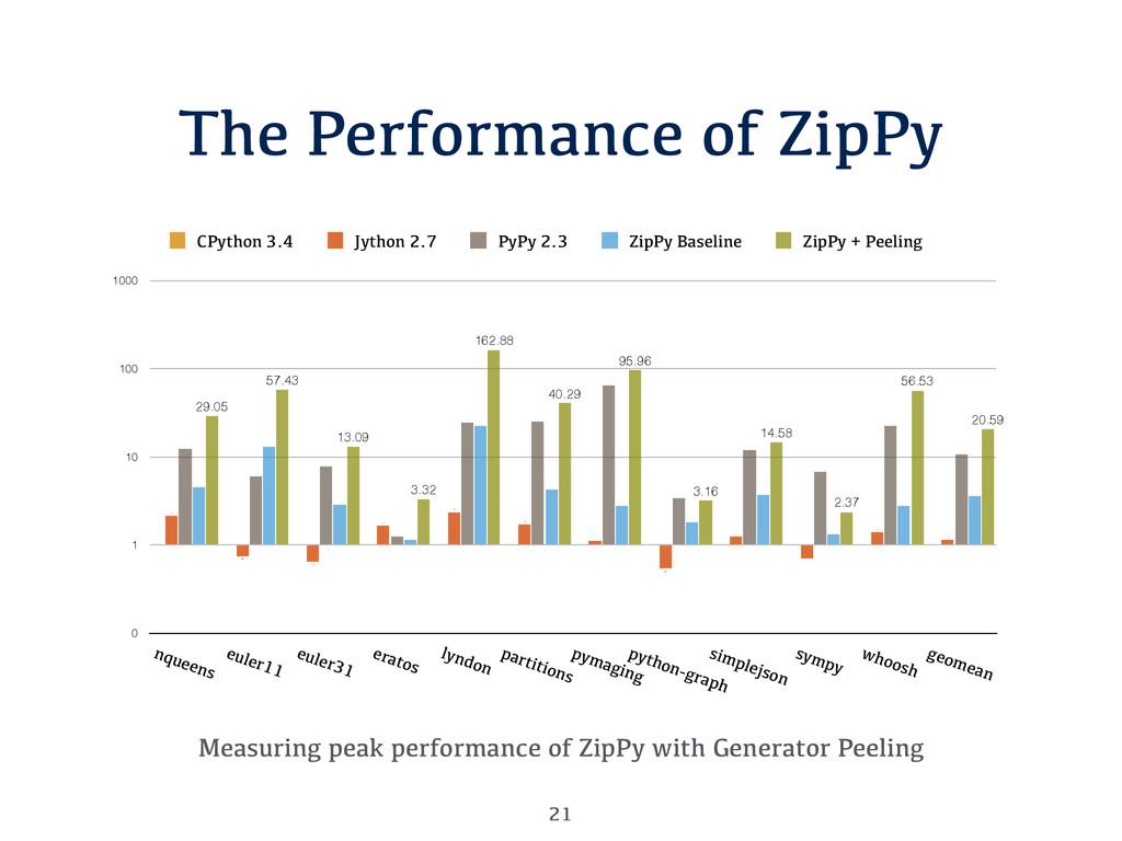 The Performance of ZipPy Measuring peak perform...