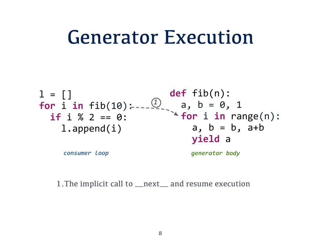 Generator Execution 8 1.The implicit call to __...
