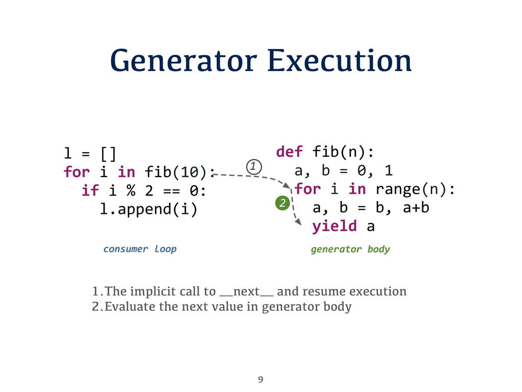 Generator Execution 9 1.The implicit call to __...