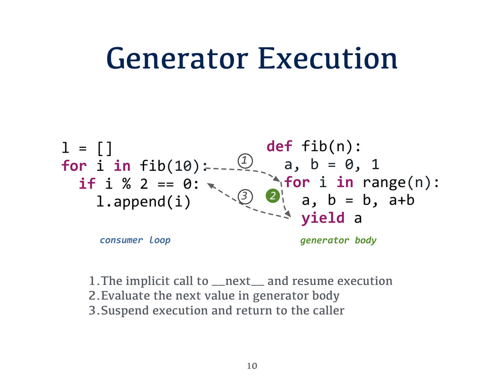 Generator Execution 10 1.The implicit call to _...