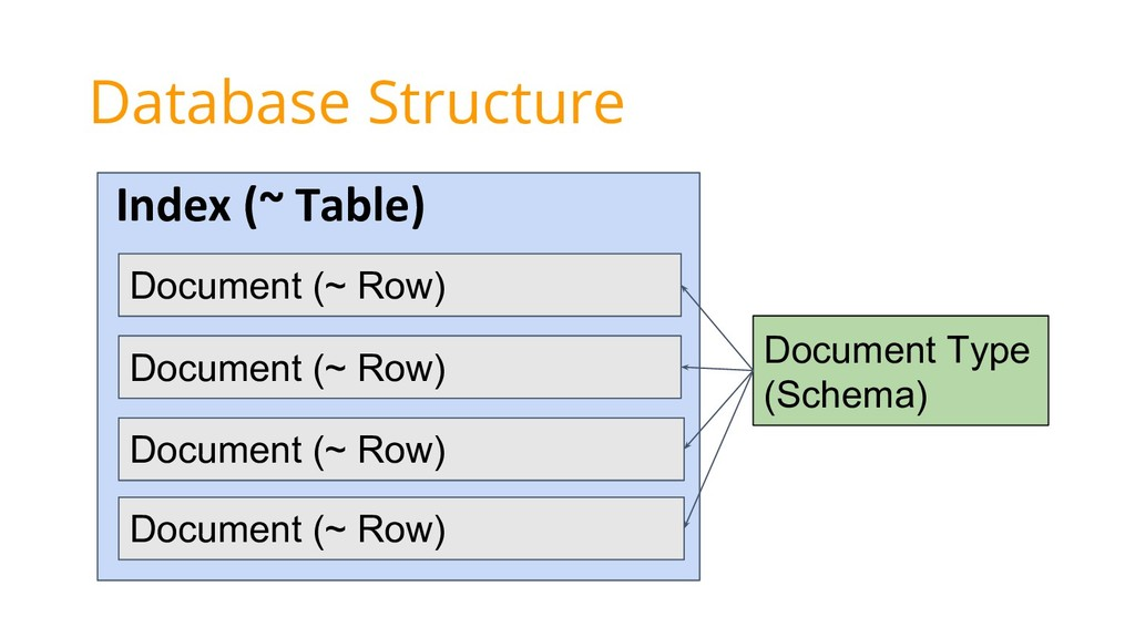 Document (~ Row) Document (~ Row) Index (~ Tabl...