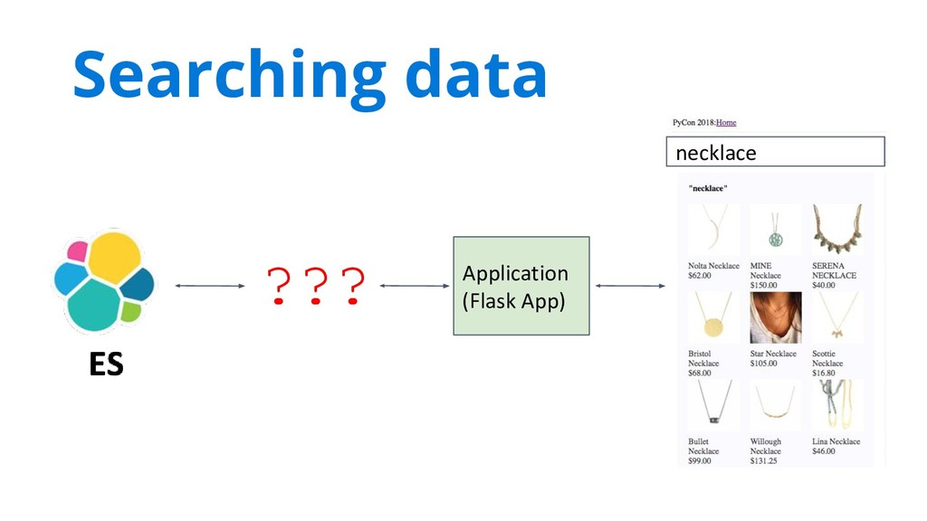 necklace Application (Flask App) Searching data...