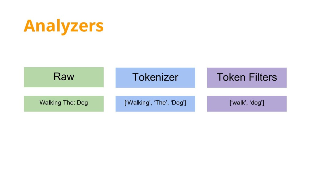 Analyzers Raw Walking The: Dog ['Walking', 'The...