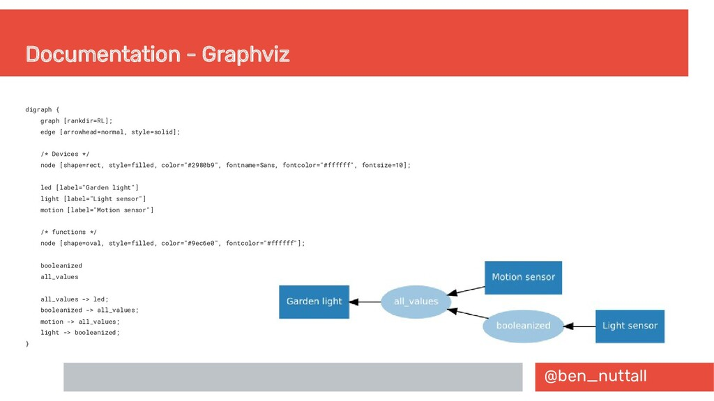@ben_nuttall Documentation - Graphviz digraph {...