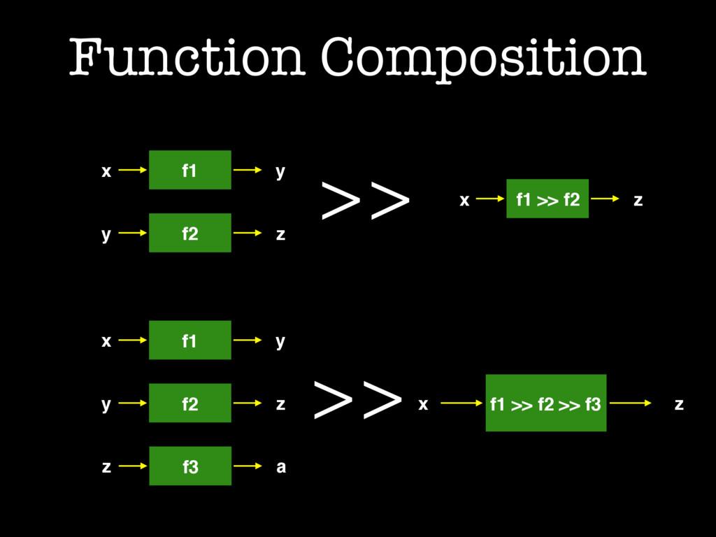Function Composition x f1 y y f2 z >> x f1 >> f...