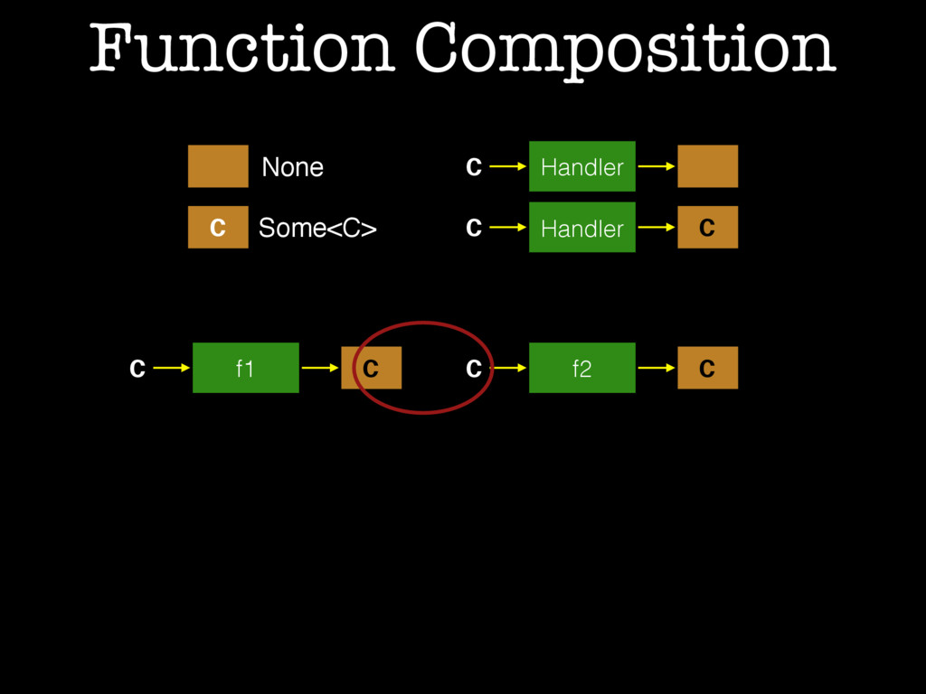 Function Composition C None Some<C> C Handler C...