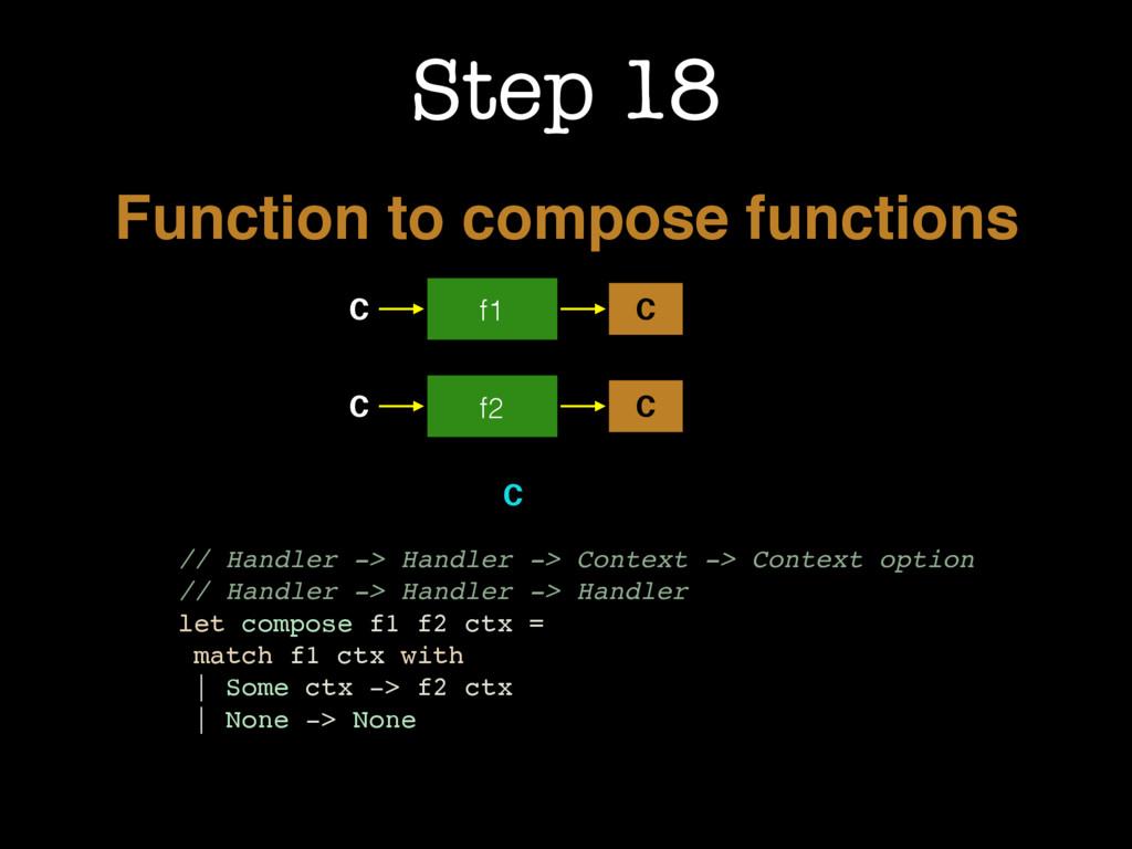 f1 C C C f2 C C // Handler -> Handler -> Contex...
