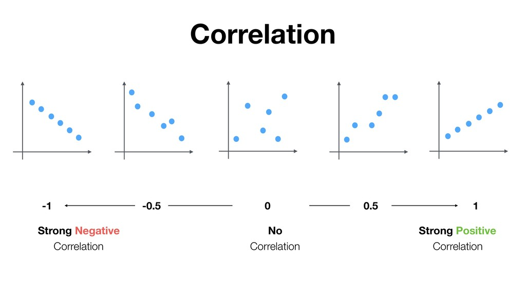 Strong Negative Correlation No Correlation Stro...