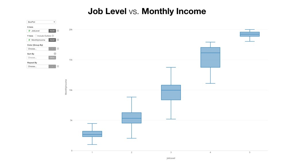 Job Level vs. Monthly Income
