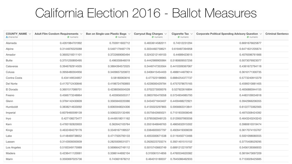 California Election 2016 - Ballot Measures
