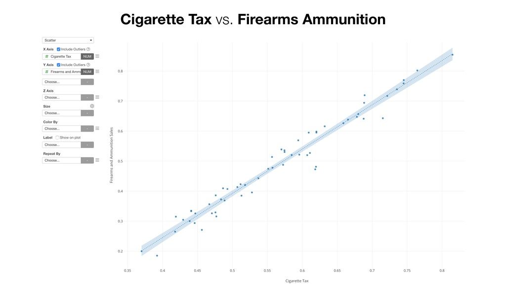 Cigarette Tax vs. Firearms Ammunition