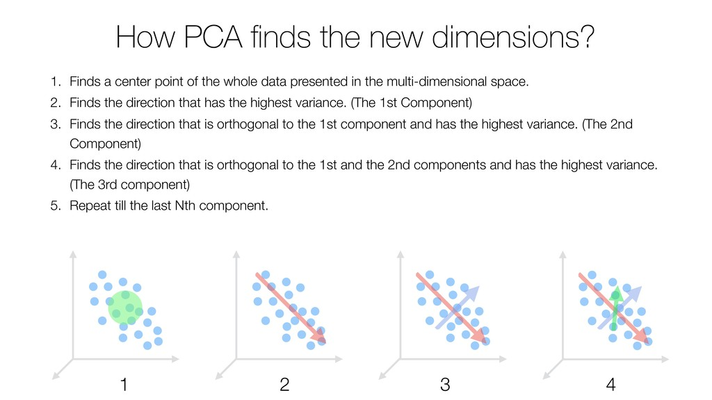 How PCA finds the new dimensions? 1. Finds a cen...