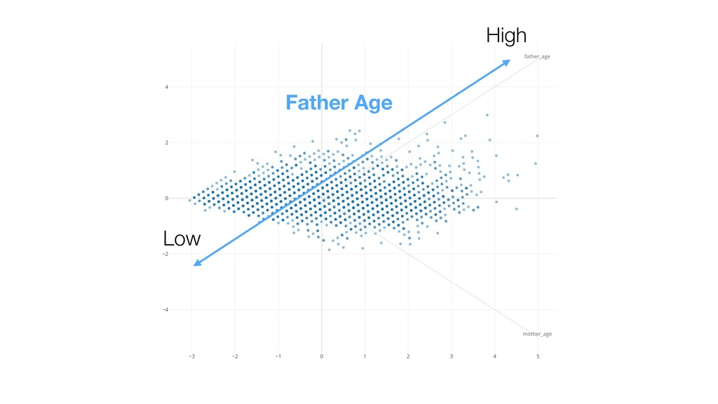 High Father Age Low