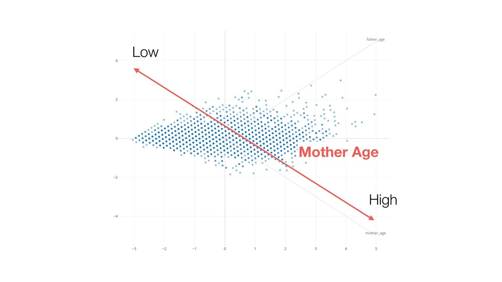 High Mother Age Low