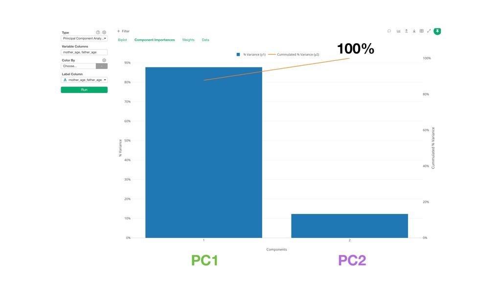PC2 PC1 100%