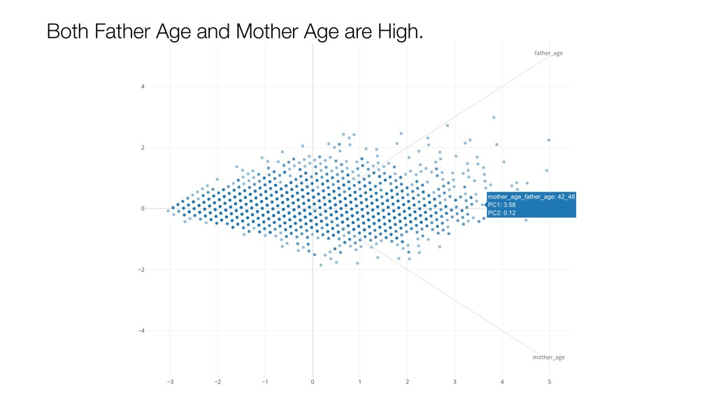Both Father Age and Mother Age are High.