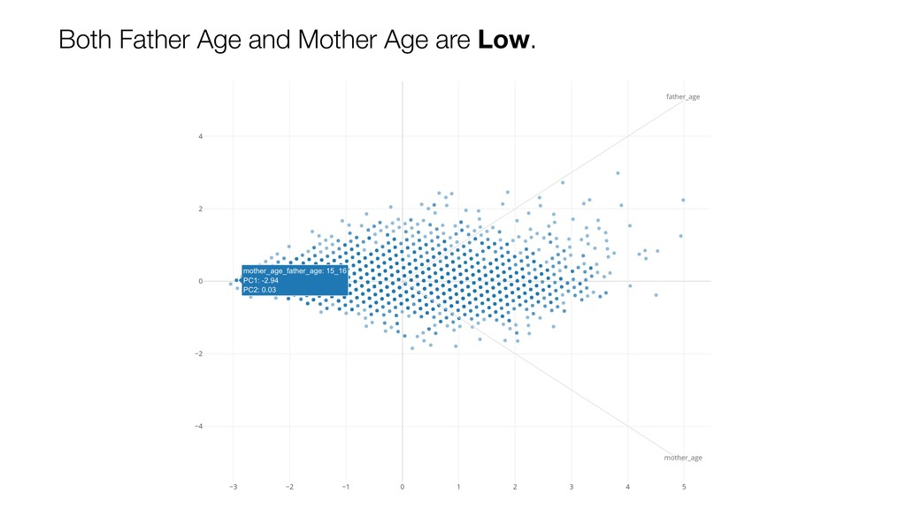 Both Father Age and Mother Age are Low.