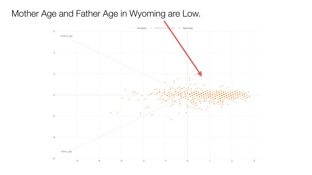 Mother Age and Father Age in Wyoming are Low.