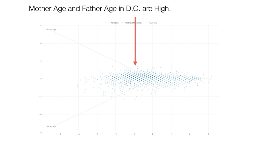 Mother Age and Father Age in D.C. are High.