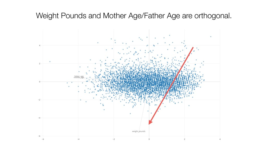 Weight Pounds and Mother Age/Father Age are ort...