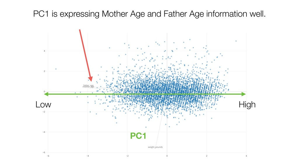 PC1 is expressing Mother Age and Father Age inf...