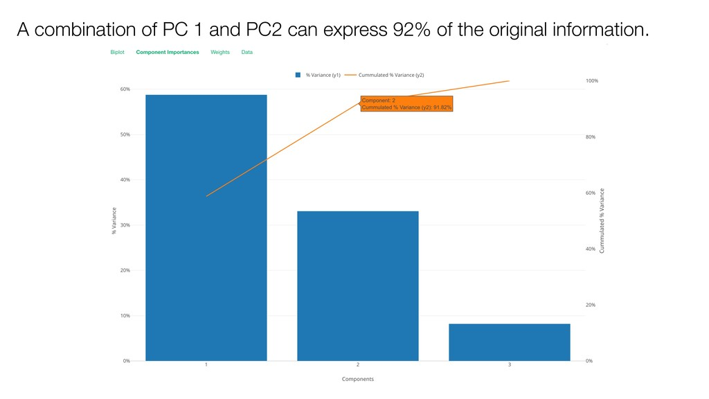 A combination of PC 1 and PC2 can express 92% o...