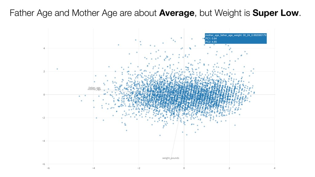 Father Age and Mother Age are about Average, bu...