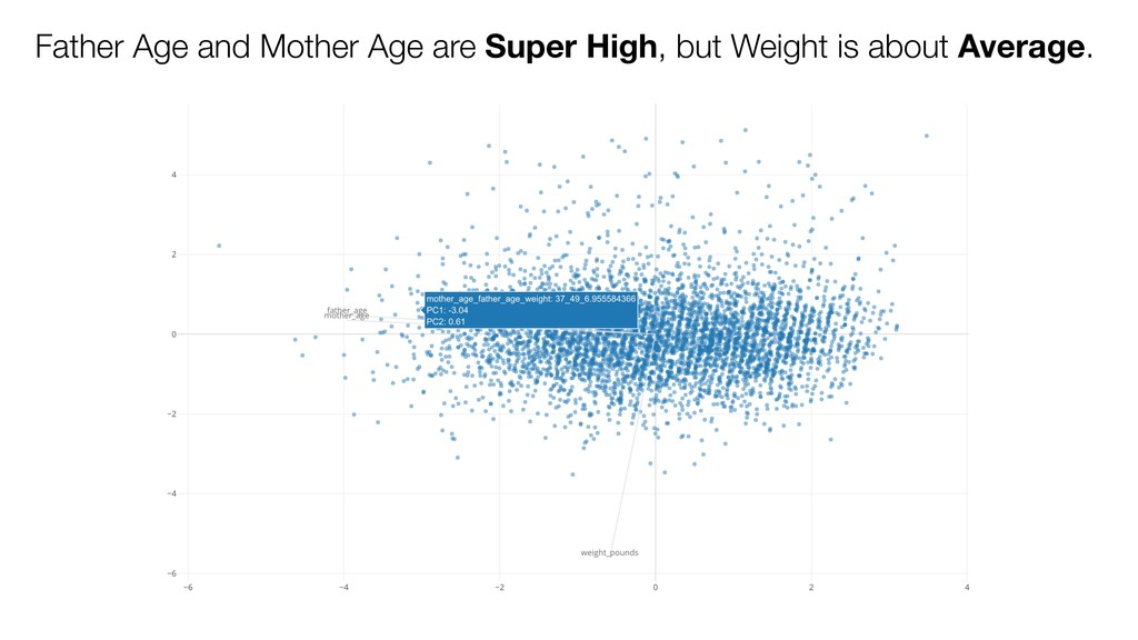 Father Age and Mother Age are Super High, but W...