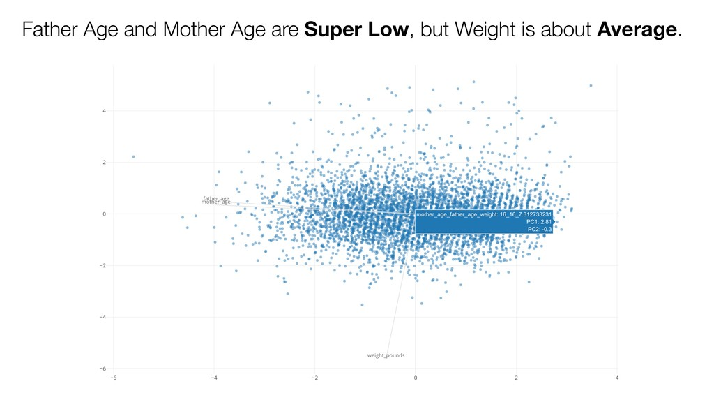 Father Age and Mother Age are Super Low, but We...
