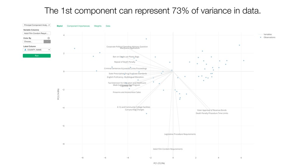 The 1st component can represent 73% of variance...