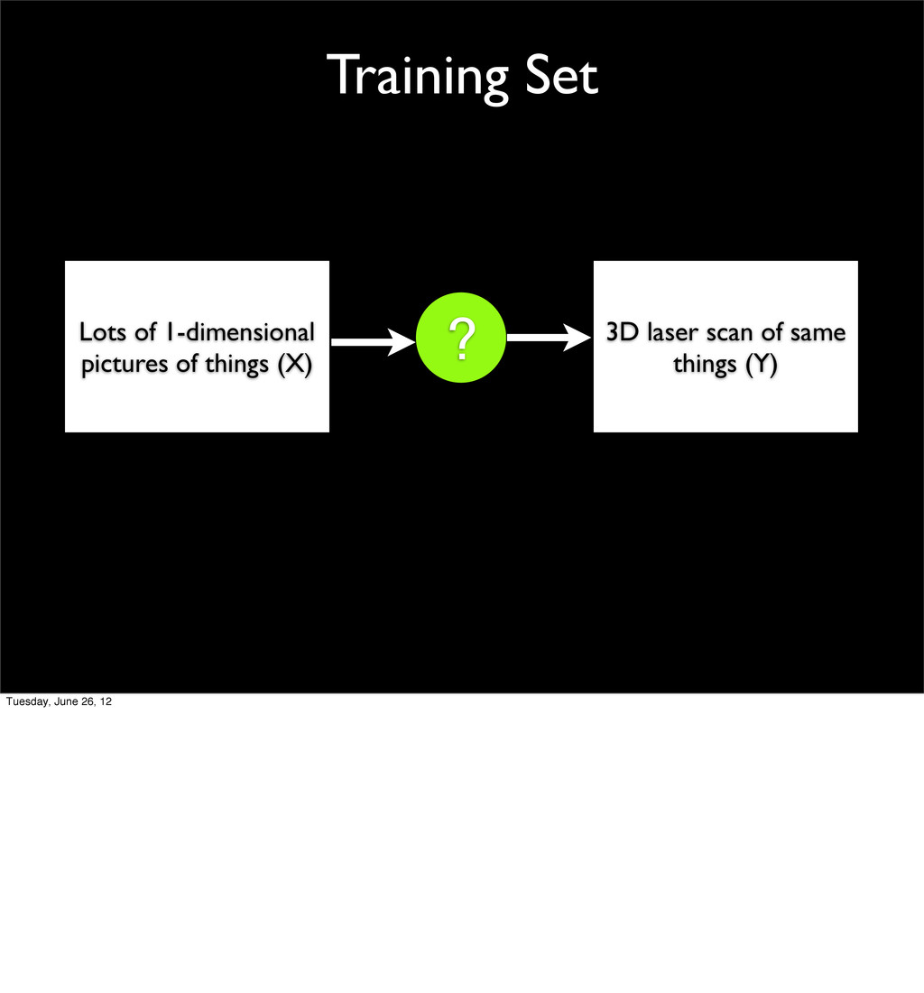 Training Set Lots of 1-dimensional pictures of ...