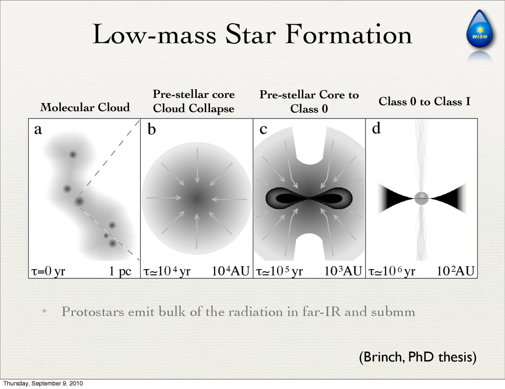 ✦ Protostars emit bulk of the radiation in far-...