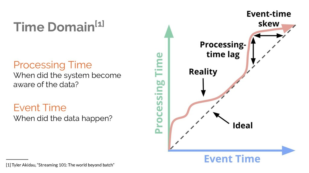 Time Domain[1] Processing Time When did the sys...