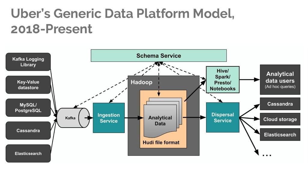 Uber's Generic Data Platform Model, 2018-Present